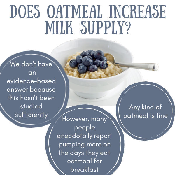 oatmeal in a white bowl with a spoon with blueberries on top with text overlay Does oatmeal increase milk supply | We don't have an evidence-based answer because this hasn't been studied sufficiently | However, many people anecdotally report pumping more on the days they eat oatmeal for breakfast | Any kind of oatmeal is fine