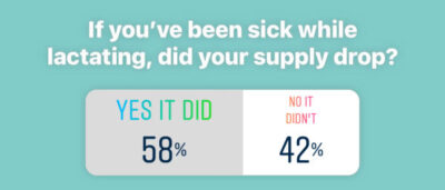 Instagram poll question: If you've been sick while lactating, did your supply go down? Yes It Did: 58% | No It Didn't 42%