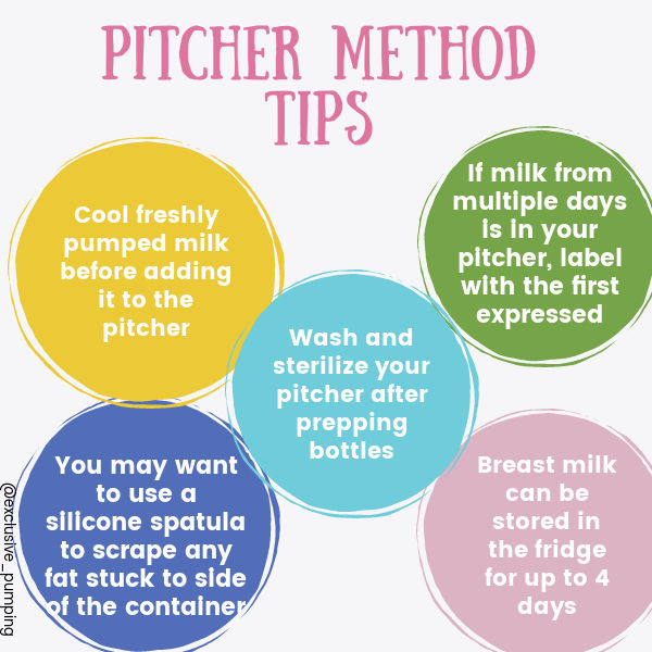 Pitcher Method Tips: Cool freshly pumped milk before adding it to the pitcher   Wash and sterilize your pitcher after prepping bottles   You may want to use a silicone spatula to scrape any fat stuck to the side of the container   If milk from multiple days is in your pitcher, label with the first expressed   Breast milk can be stored in the fridge for up to 4 days