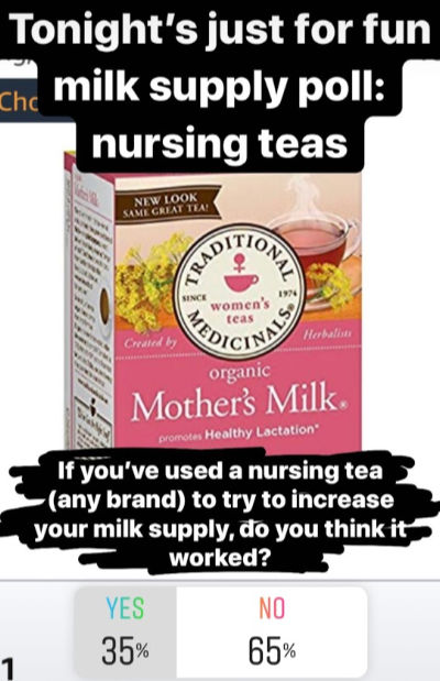 Do nursing teas Increase Milk Supply? 35% yes