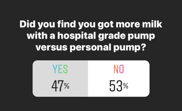 47% of women found that they got more breast milk with a hospital grade pump