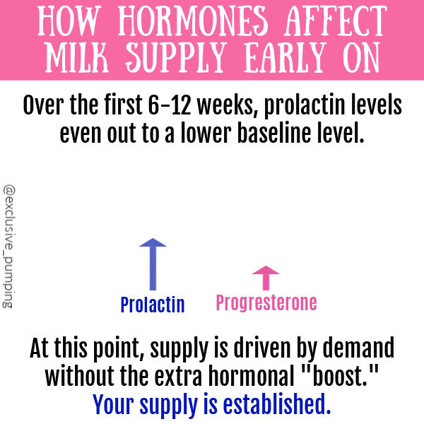 """How Hormones Affect Milk Supply Early On 