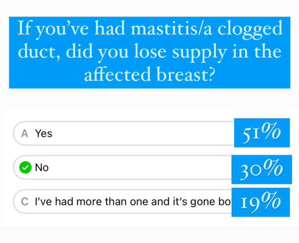 screen shot of an instagram poll - question: If you've had mastitis/a clogged duct, did you lose supply in the affected breast? A: Yes 51% B: No 30% C: I've had more than one and it's gone both ways: 19%