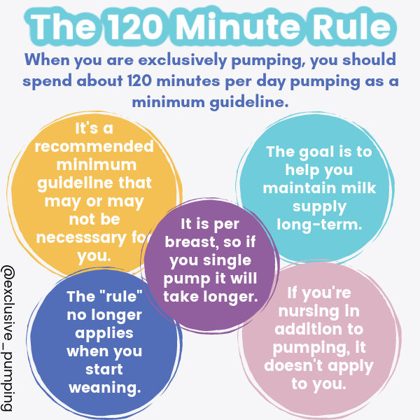 The 120 Minute Rule | When you are exclusively pumping, you should spend 120 minutes per day pumping as a minimum guidelines.