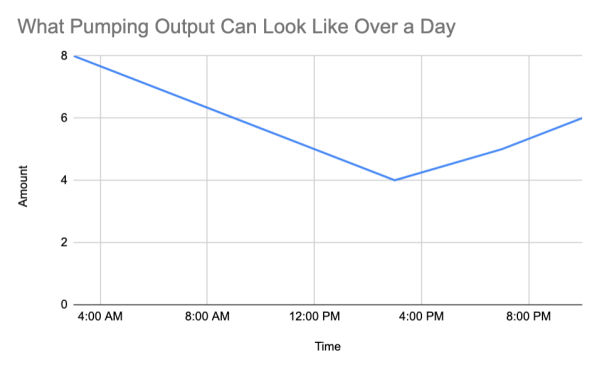 Graph titled What Pumping Output Can Look Like showing a high output early in the morning at 3am, with a downward slope at 4pm and then an upward slope from there