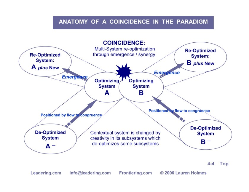 ANATOMY OF A COINCIDENCE