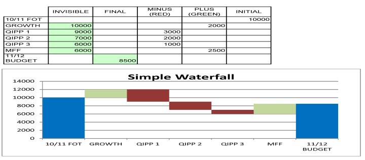 Simple Waterfall Chart Template Excel