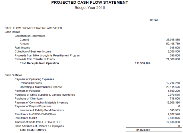 Projected Cash Flow Statement Template