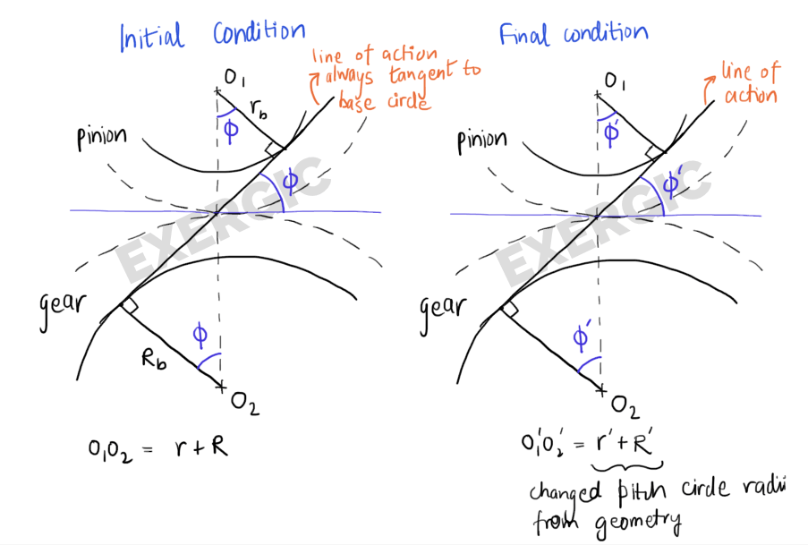 Calculation of change in Pressure Angle with change in