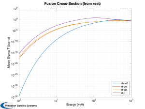 Collision cross section for fusion reactants