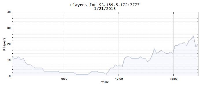 Slots servidor