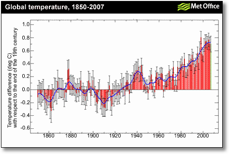 Met Office Fact 2 global temperature