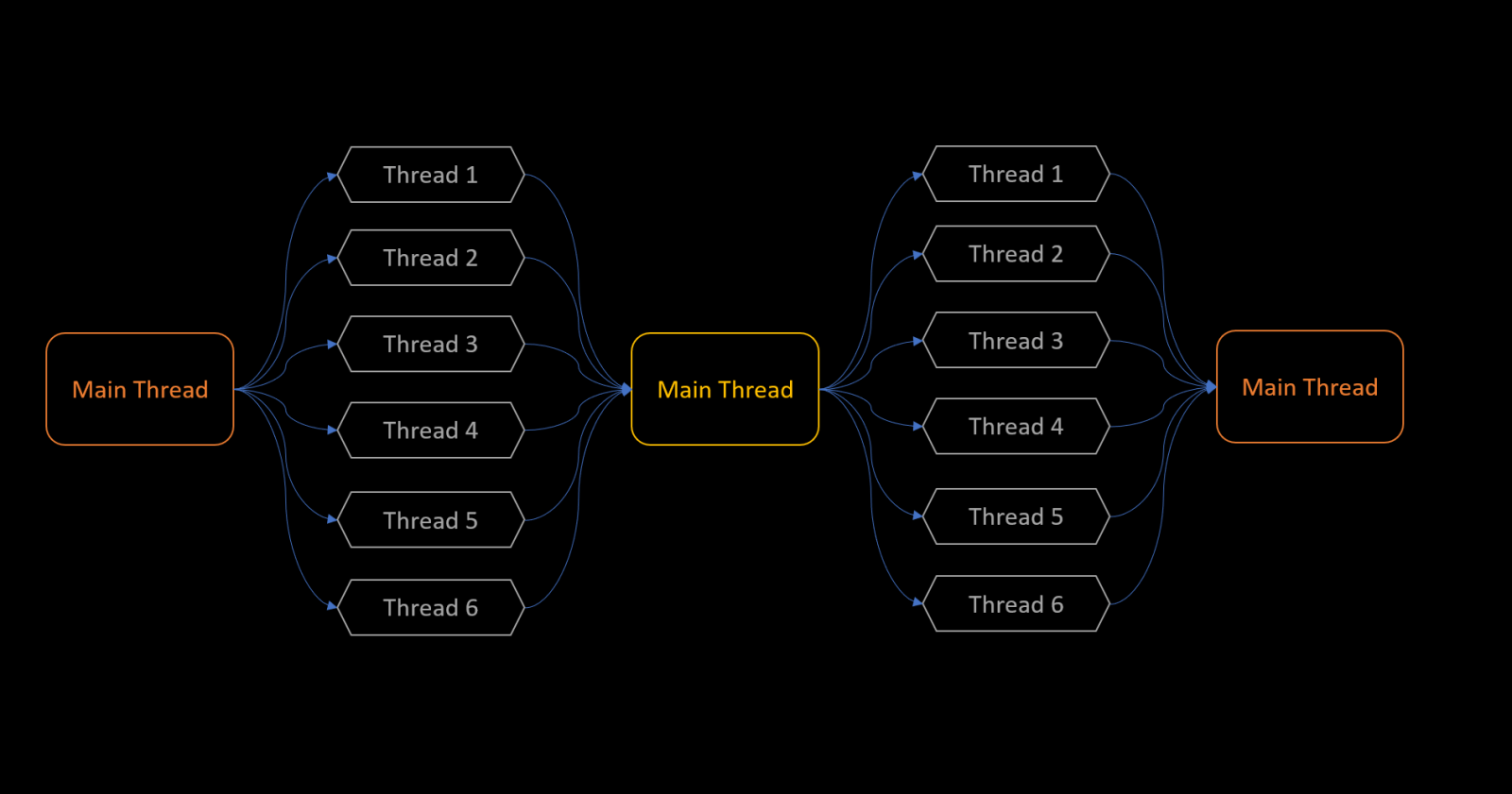 multithreading and multiprocessing in python