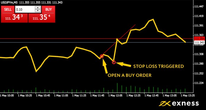 Forex Hedging hoặc Stop Loss, tốt hơn trong Exness