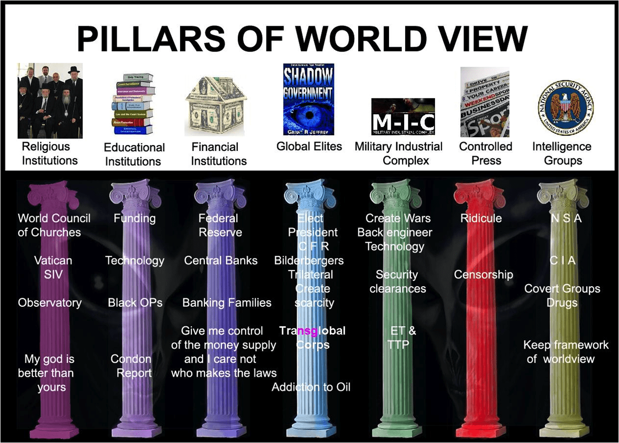 Pillars Of The Worldview