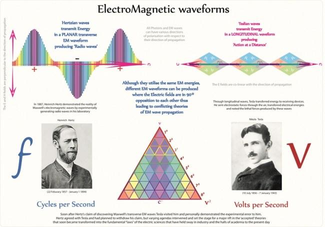 Quantum ElectroDynamics