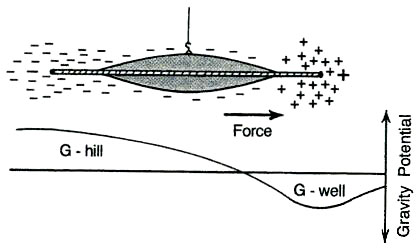 Resultado de imagen para G-hill G-well T.T. Brown
