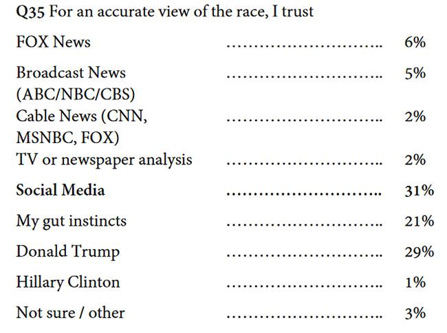 mainstream-media-is-unreliable