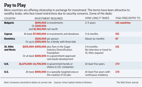 Citizenship Investment Programs
