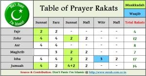 Table of Rakats, muslim prayer