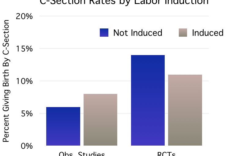 Inducing Labor Past 39 Weeks Does Not Increase Your Chances of Having a C-Section