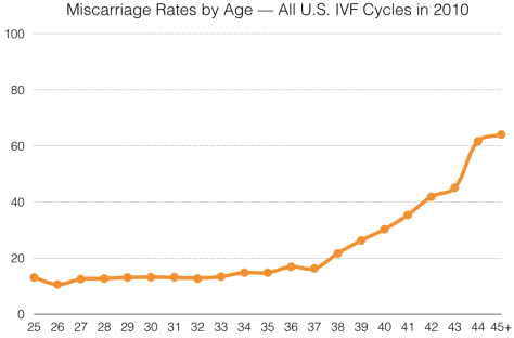 Line graph shows the risk of miscarriage following IVF by the mother's age. The risk remains below 20% until after 37. It begins to climb at age 38, and reaches 60% by age 45.