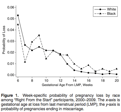 "Chart shows the chances of miscarriage by week in the ""Right from the Start"" study, which was conducted between 2000 and 2009. The graph shows the chances differ slightly by race. Black women are slightly more likely than white women to miscarry for at least up to 20 weeks gestation."