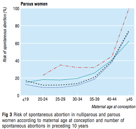 Line graph shows that the risk of a subsequent miscarriage is higher after 3 prior miscarriages, but lower than among women with three prior miscarriages who have never given birth before.