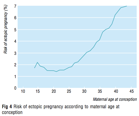 Line graph show a sharp increase in the rate of ectopic pregnancy with advancing age, from under 2% of all pregnancies at age 25 to 7% at age 40.