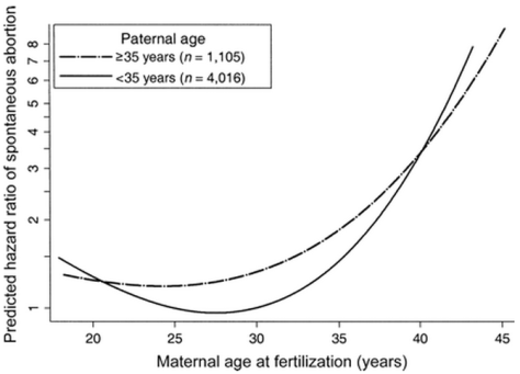 Line graph showing how the father's age interacts with the mother's age to  increase the risk