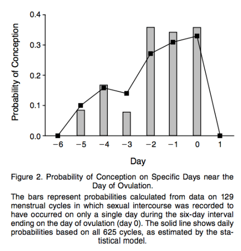 Graph of probability of conception in relation to day of ovulation