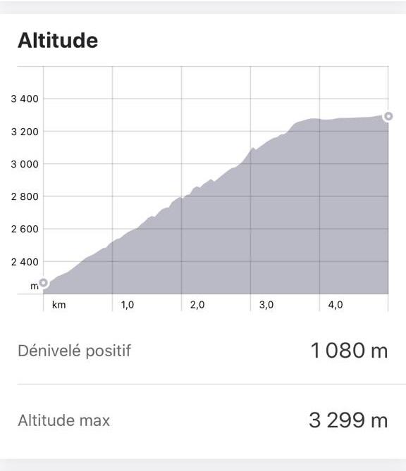 Altitude jour 3 trek canyon de colca