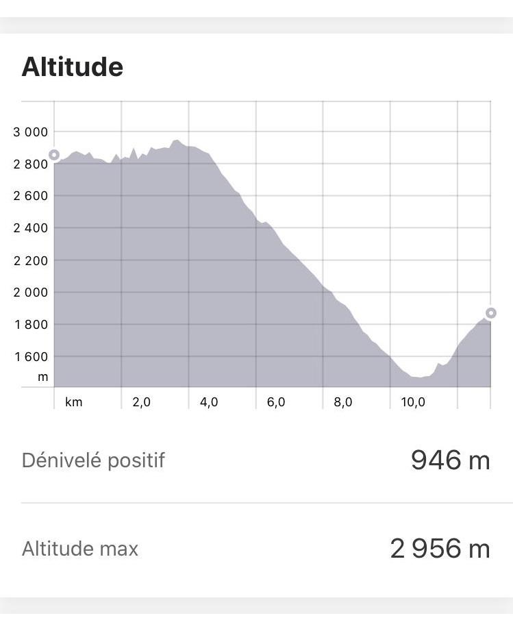 Altitude trek Choquequirao jour 3