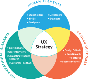 UX Strategy Workbook  User Experience Strategy & Product
