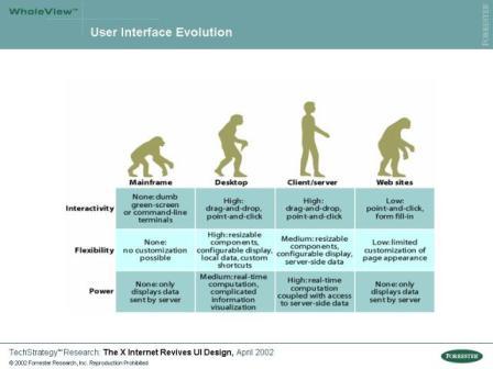 user-interface-evolution_small.jpg