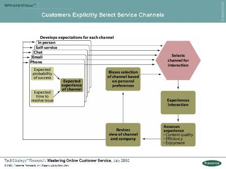 Expectations Define Channel Choice