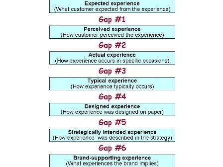 Six Major Customer ExperienceGaps