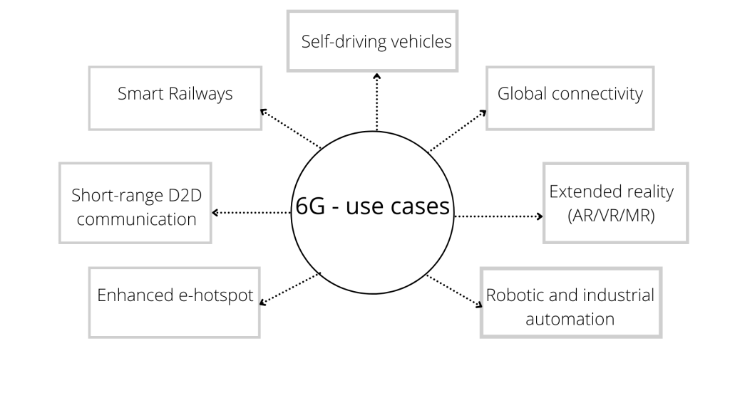 6G Network Use Cases