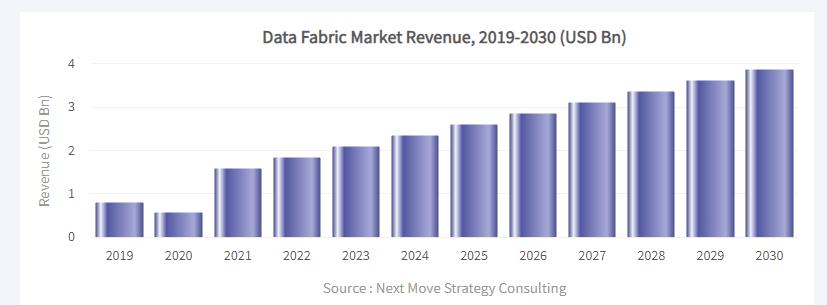 Data Fabric Market Revenue 2019-2030