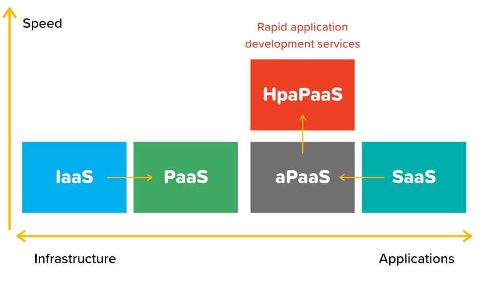 High-productivity Application Platform as a Service