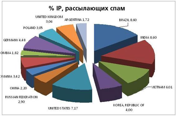 Процент IP, рассылающих спа