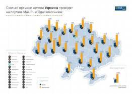 Статистика Mail.ru и Одноклассники по областям