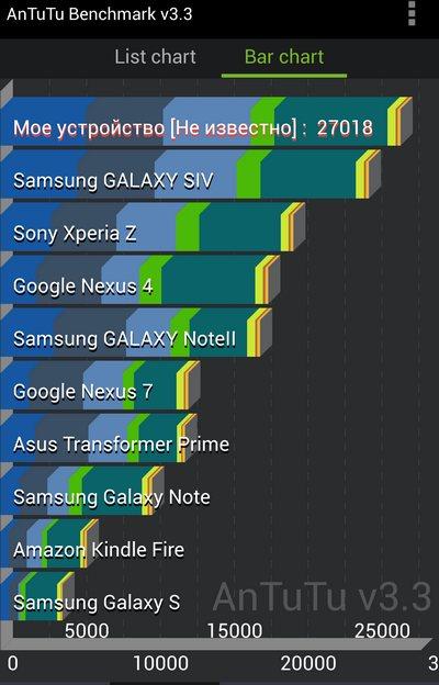 Тест AnTuTu Samsung Galaxy S4