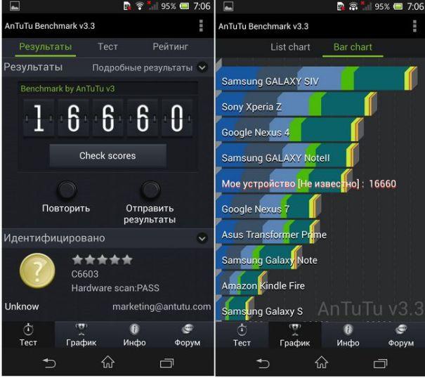 Тест AnTuTu Sony Xperia Z