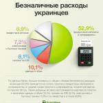 Ежемесячно через терминалы ПриватБанка украинцы проводят 6 млрд.гривен платежей