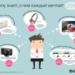 Идеи для новогодних подарков от Sony