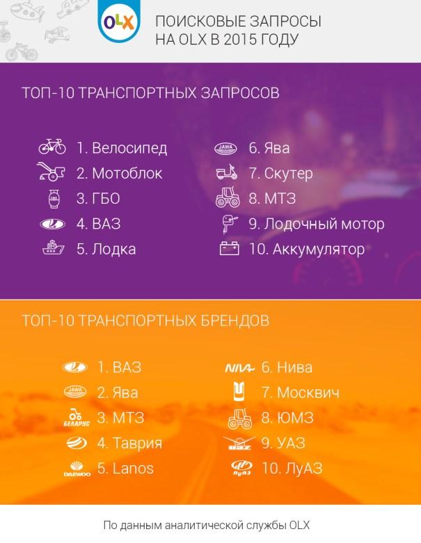 poiskovye_zaprosy_2015_transport
