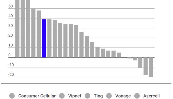 NPS операторов связи (2015 год)