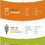 Что украинцы искали на OLX в 2016 году