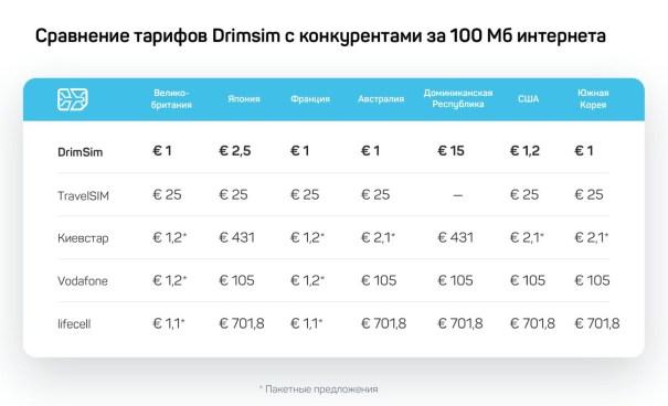 Тарифы drimsim